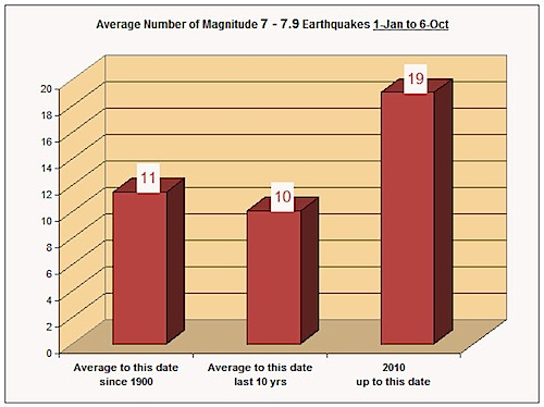 2010-earthquakes-magnitude-7-up-90-percent.jpg