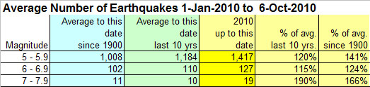 earthquake-statistics-6-oct-2010.jpg