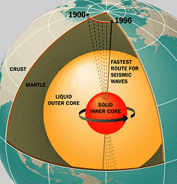 polar-shift-inner-outer-core.jpg
