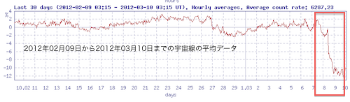 cosmic-ray-2012-03.png