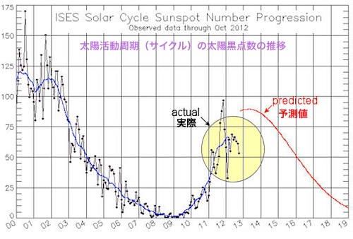 sunspotcycle-2012-11-02.jpg