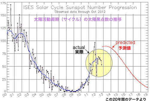 sunspotcycle-2012-11.png